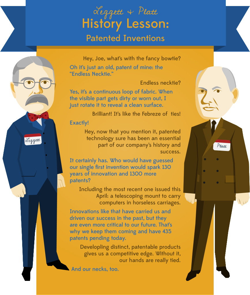 History Lesson from Leggett and Platt - Patents - Large